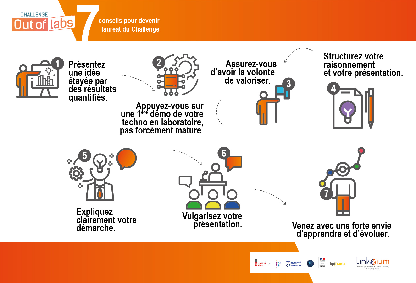 7 conseils pour remporter le Challenge Out of Labs